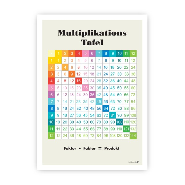 Lernposter Multiplikation / Bunt