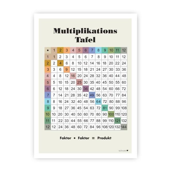 Lernposter Multiplikation / Pastell